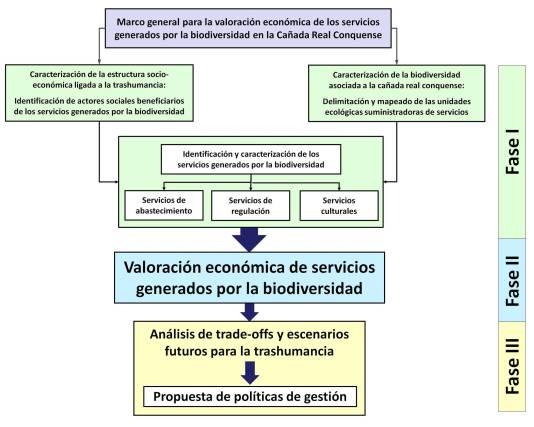 Valoración Económica De La Biodiversidad Y Los Servicios De